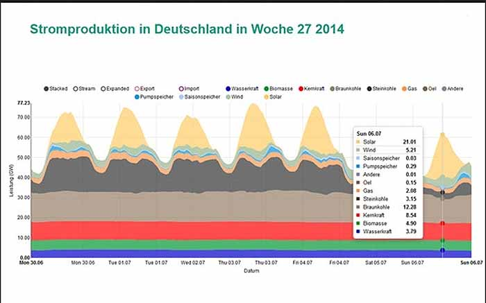 Online Datenbank des Fraunhofer Institutes
