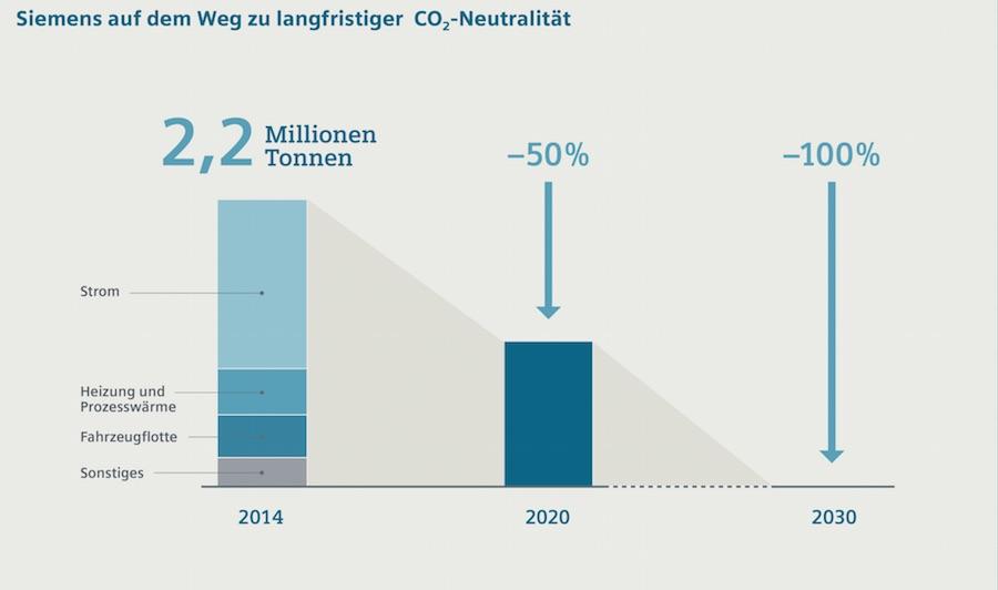 Siemens auf dem Weg zur Klimaneutralität