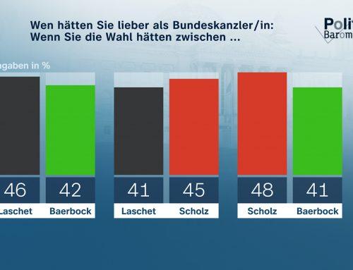 ZDF-Politbarometer: Die grüne Kanzlerkandidatin Annalena Baerbock verliert deutlich an Ansehen