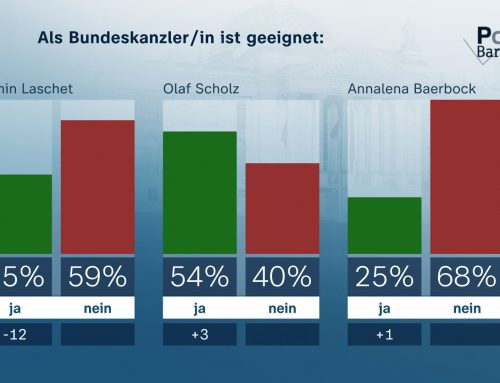 CDU/CSU und Laschet verlieren deutlich an Zustimmung / Klare Ablehnung einer allgemeinen Impfpflicht